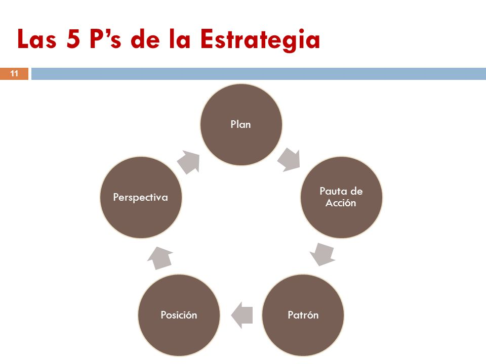 Las 5 Ps de la Estrategia 11 Plan Pauta de Acción PatrónPosiciónPerspectiva