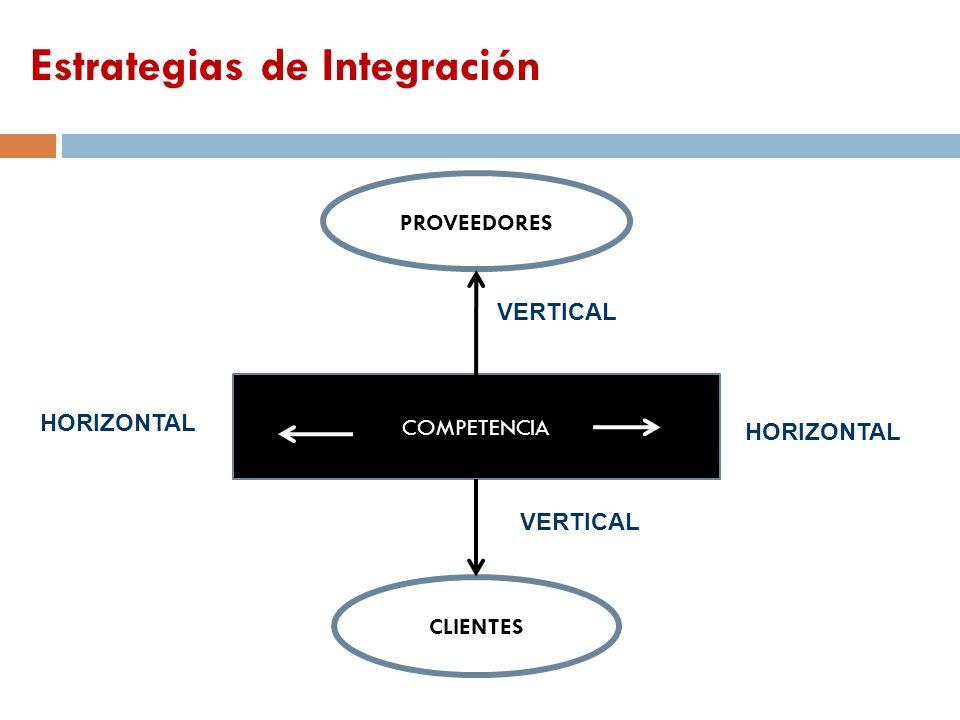 CLIENTES PROVEEDORES COMPETENCIA HORIZONTAL VERTICAL Estrategias de Integración
