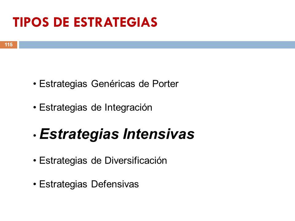 115 Estrategias Genéricas de Porter Estrategias de Integración Estrategias Intensivas Estrategias de Diversificación Estrategias Defensivas TIPOS DE E