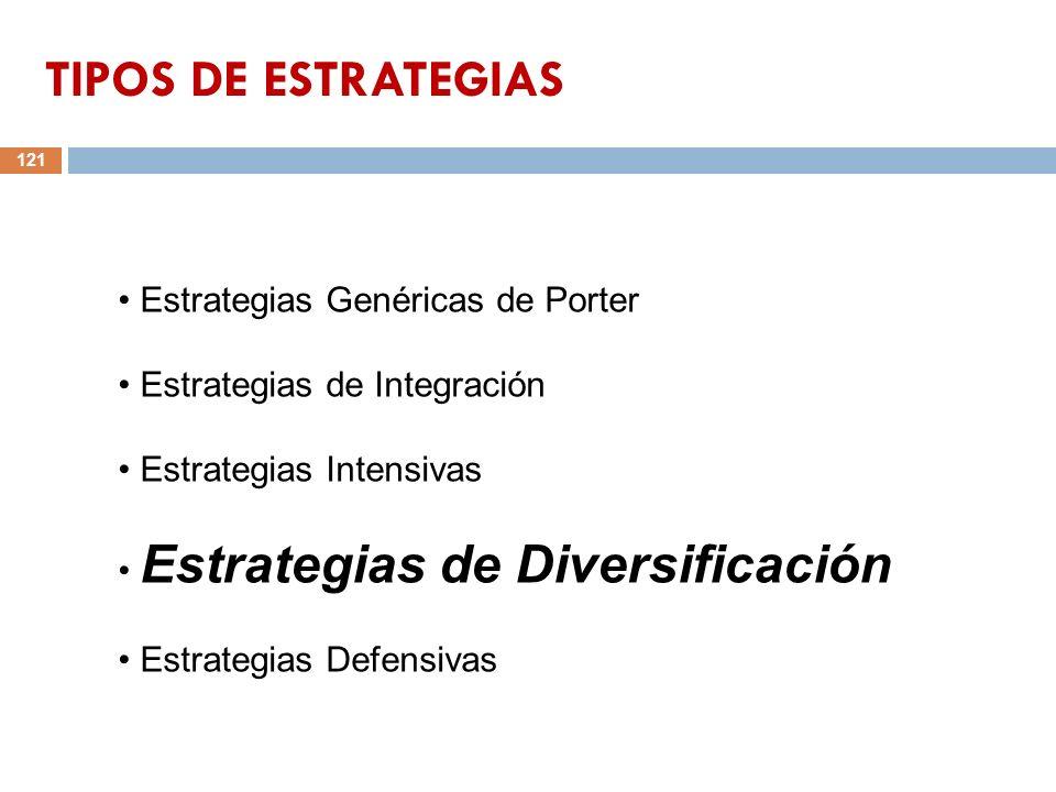 121 Estrategias Genéricas de Porter Estrategias de Integración Estrategias Intensivas Estrategias de Diversificación Estrategias Defensivas TIPOS DE E