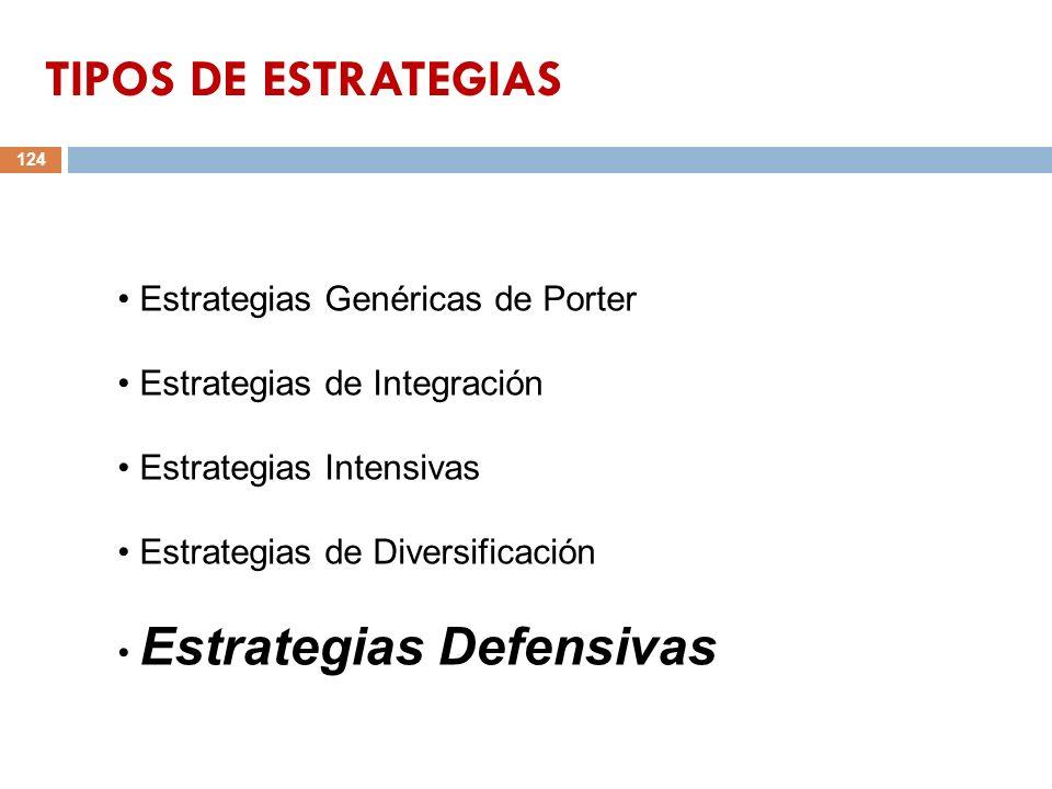 124 Estrategias Genéricas de Porter Estrategias de Integración Estrategias Intensivas Estrategias de Diversificación Estrategias Defensivas TIPOS DE E