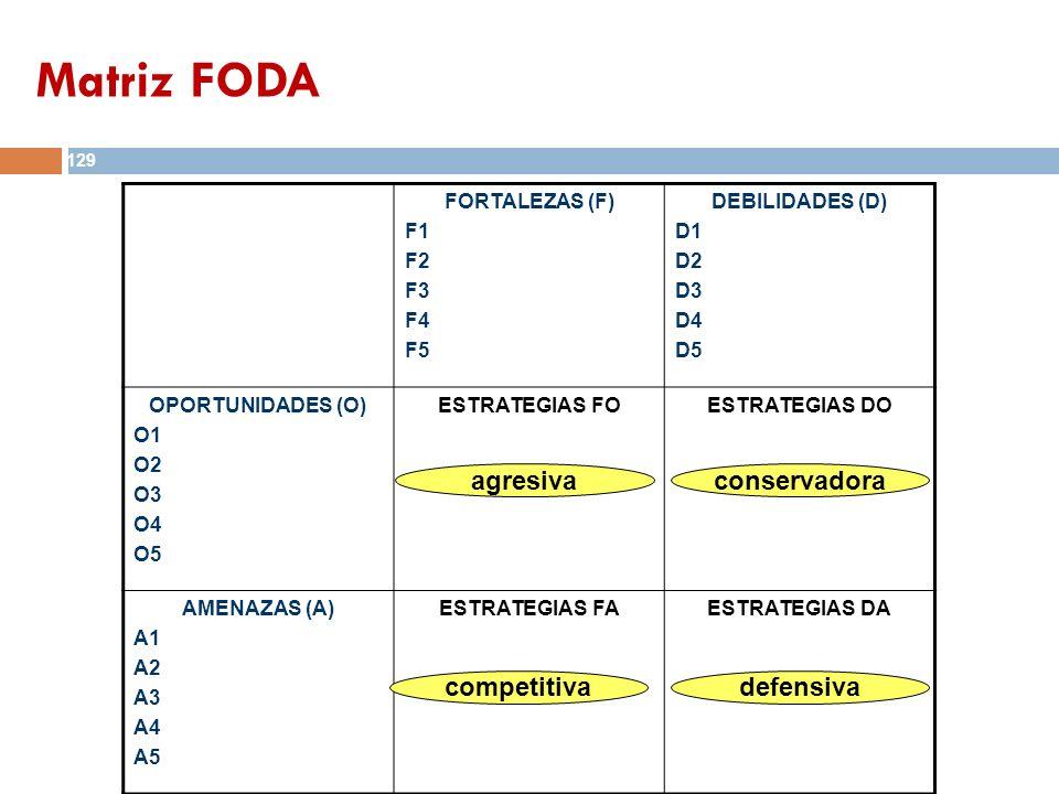 FORTALEZAS (F) F1 F2 F3 F4 F5 DEBILIDADES (D) D1 D2 D3 D4 D5 OPORTUNIDADES (O) O1 O2 O3 O4 O5 ESTRATEGIAS FOESTRATEGIAS DO AMENAZAS (A) A1 A2 A3 A4 A5