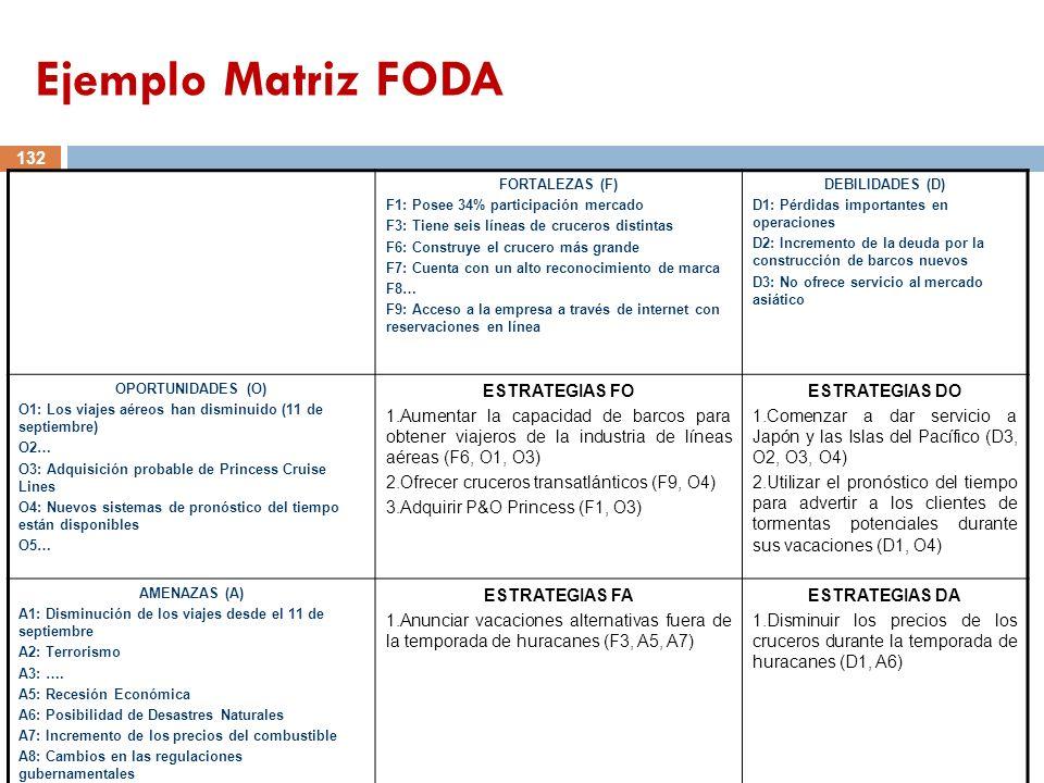 FORTALEZAS (F) F1: Posee 34% participación mercado F3: Tiene seis líneas de cruceros distintas F6: Construye el crucero más grande F7: Cuenta con un a