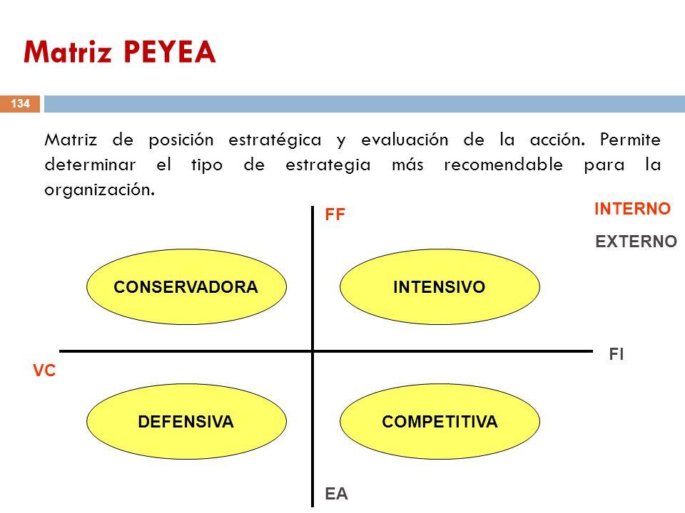 134 Matriz de posición estratégica y evaluación de la acción. Permite determinar el tipo de estrategia más recomendable para la organización. FI VC FF
