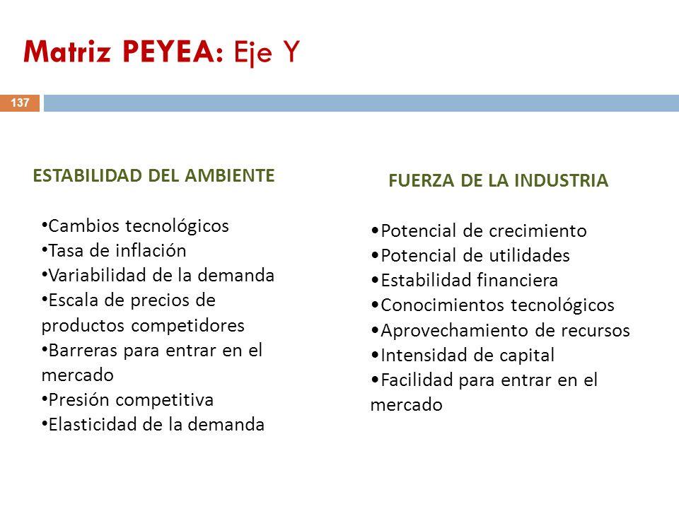 FUERZA DE LA INDUSTRIA Potencial de crecimiento Potencial de utilidades Estabilidad financiera Conocimientos tecnológicos Aprovechamiento de recursos