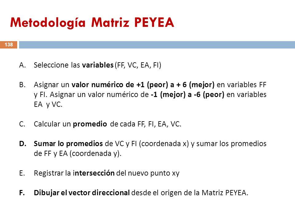 Metodología Matriz PEYEA A.Seleccione las variables (FF, VC, EA, FI) B.Asignar un valor numérico de +1 (peor) a + 6 (mejor) en variables FF y FI. Asig