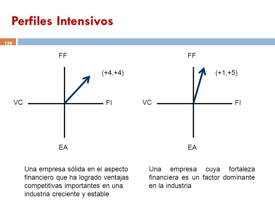 139 FF VC FI EA (+4,+4) FF VC FI EA (+1,+5) Una empresa sólida en el aspecto financiero que ha logrado ventajas competitivas importantes en una indust