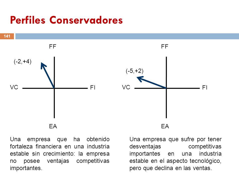 141 FF VC FI EA (-2,+4) FF VC FI EA (-5,+2) Una empresa que ha obtenido fortaleza financiera en una industria estable sin crecimiento: la empresa no p