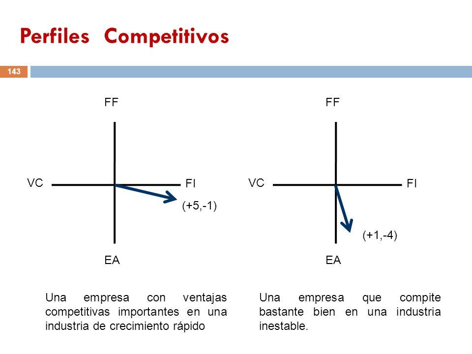 143 FF VC FI EA (+5,-1) FF VC FI EA (+1,-4) Una empresa con ventajas competitivas importantes en una industria de crecimiento rápido Una empresa que c