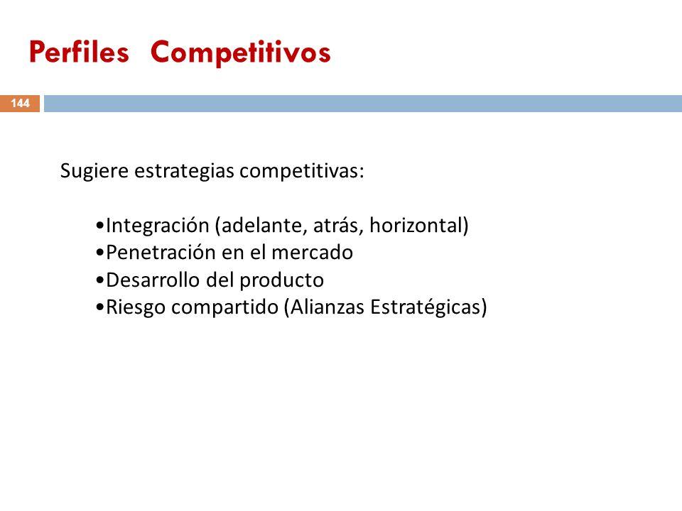 Sugiere estrategias competitivas: Integración (adelante, atrás, horizontal) Penetración en el mercado Desarrollo del producto Riesgo compartido (Alian
