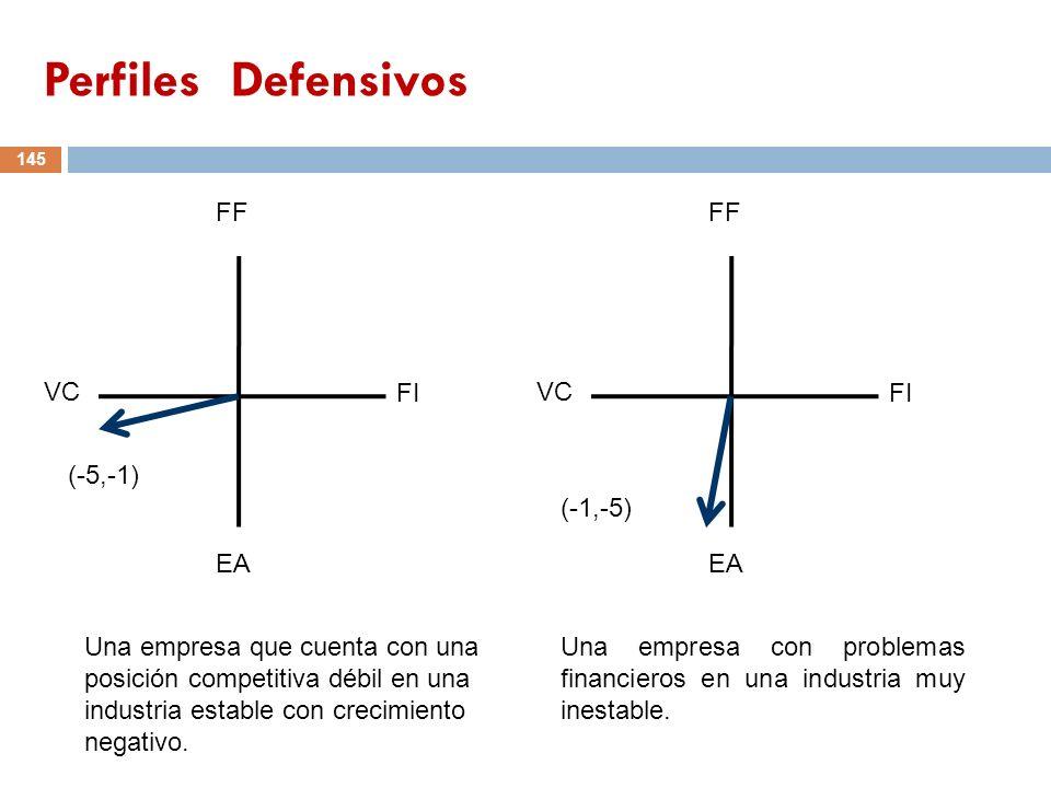 145 FF VC FI EA (-5,-1) FF VC FI EA (-1,-5) Una empresa que cuenta con una posición competitiva débil en una industria estable con crecimiento negativ