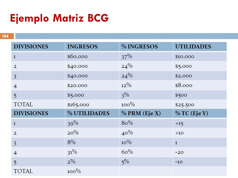 164 Ejemplo Matriz BCG 164 DIVISIONESINGRESOS% INGRESOSUTILIDADES 1$60.00037%$10.000 2$40.00024%$5.000 3$40.00024%$2.000 4$20.00012%$8.000 5$5.0003%$5