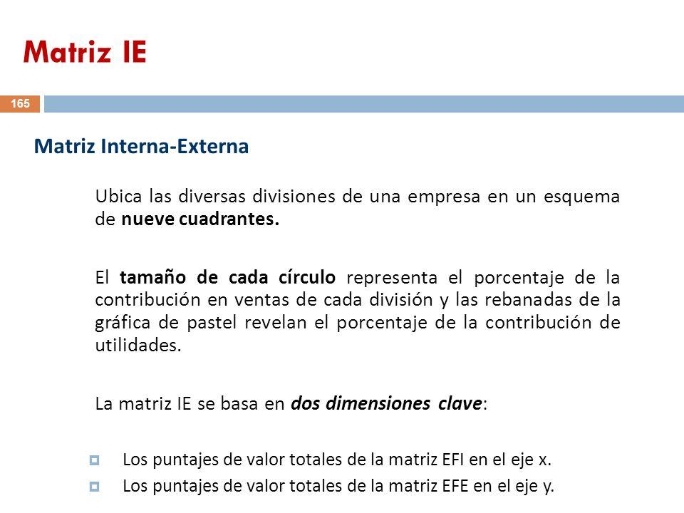 165 Ubica las diversas divisiones de una empresa en un esquema de nueve cuadrantes. El tamaño de cada círculo representa el porcentaje de la contribuc