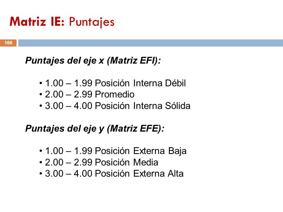 166 Puntajes del eje x (Matriz EFI): 1.00 – 1.99 Posición Interna Débil 2.00 – 2.99 Promedio 3.00 – 4.00 Posición Interna Sólida Puntajes del eje y (M