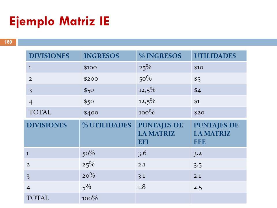 169 DIVISIONESINGRESOS% INGRESOSUTILIDADES 1$10025%$10 2$20050%$5 3$5012,5%$4 4$5012,5%$1 TOTAL$400100%$20 DIVISIONES% UTILIDADESPUNTAJES DE LA MATRIZ