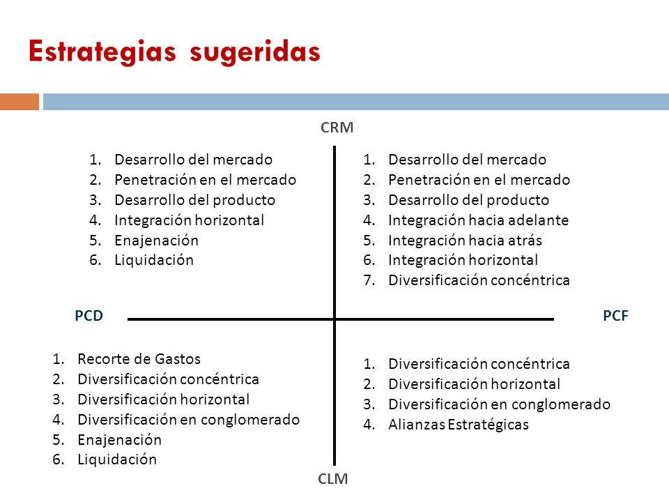 1.Desarrollo del mercado 2.Penetración en el mercado 3.Desarrollo del producto 4.Integración hacia adelante 5.Integración hacia atrás 6.Integración ho