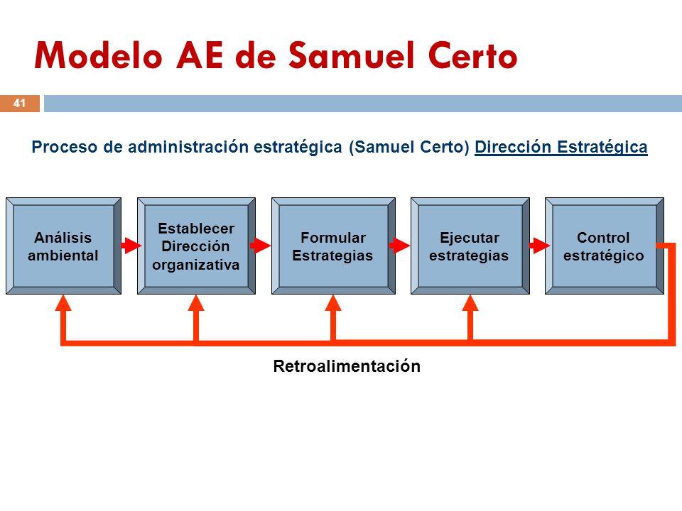 Proceso de administración estratégica (Samuel Certo) Dirección Estratégica Análisis ambiental Establecer Dirección organizativa Formular Estrategias E