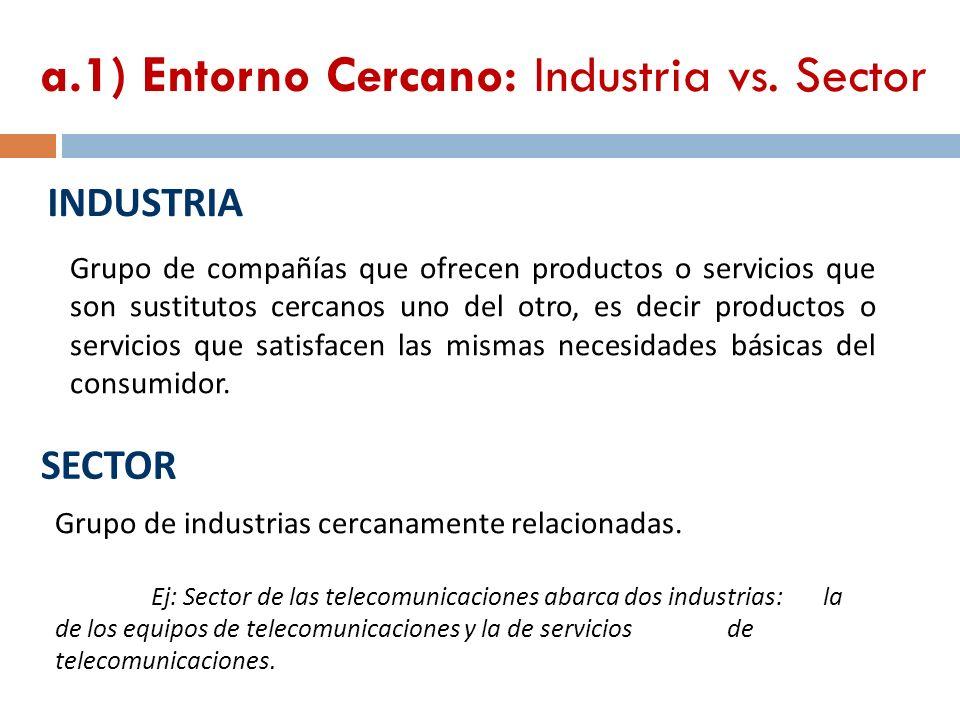 INDUSTRIA 66 Grupo de compañías que ofrecen productos o servicios que son sustitutos cercanos uno del otro, es decir productos o servicios que satisfa