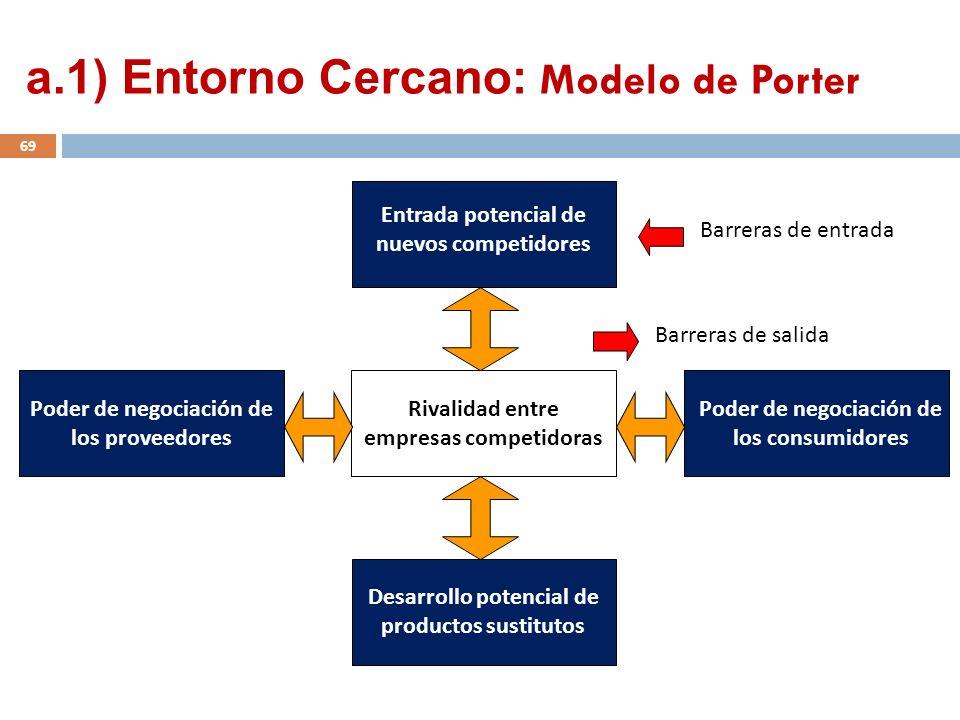 Rivalidad entre empresas competidoras Entrada potencial de nuevos competidores Poder de negociación de los consumidores Poder de negociación de los pr