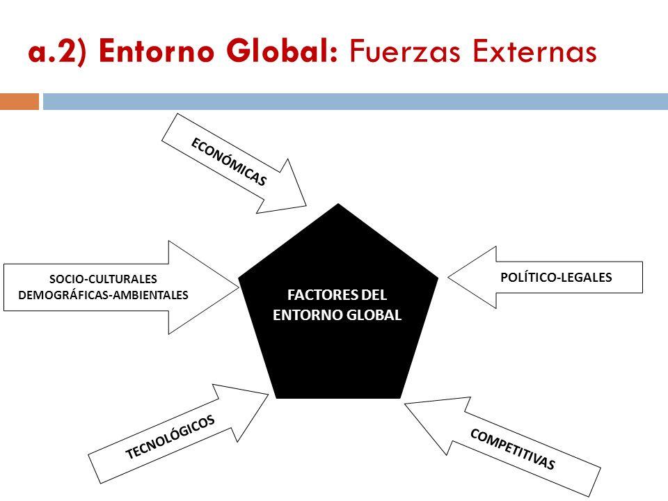 ECONÓMICAS SOCIO-CULTURALES DEMOGRÁFICAS-AMBIENTALES TECNOLÓGICOS POLÍTICO-LEGALES COMPETITIVAS FACTORES DEL ENTORNO GLOBAL a.2) Entorno Global: Fuerz
