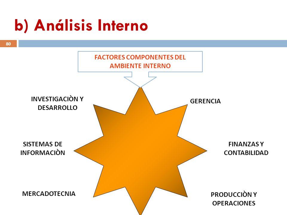 FACTORES COMPONENTES DEL AMBIENTE INTERNO GERENCIA FINANZAS Y CONTABILIDAD PRODUCCIÒN Y OPERACIONES MERCADOTECNIA SISTEMAS DE INFORMACIÒN INVESTIGACIÒ
