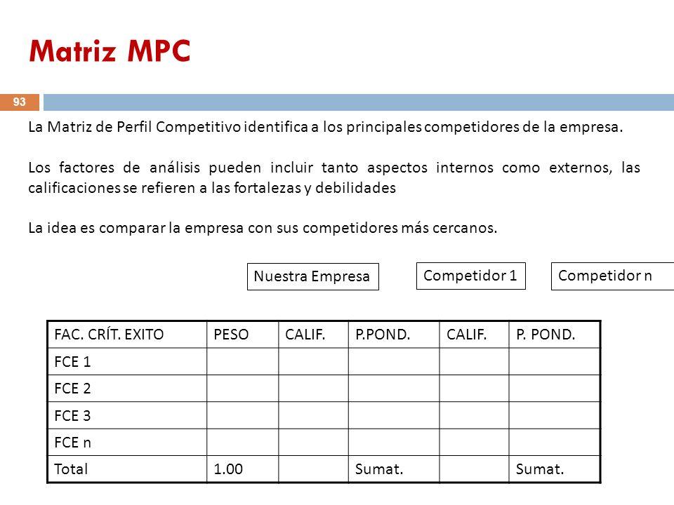 93 FAC. CRÍT. EXITOPESOCALIF.P.POND.CALIF.P. POND. FCE 1 FCE 2 FCE 3 FCE n Total1.00Sumat. La Matriz de Perfil Competitivo identifica a los principale