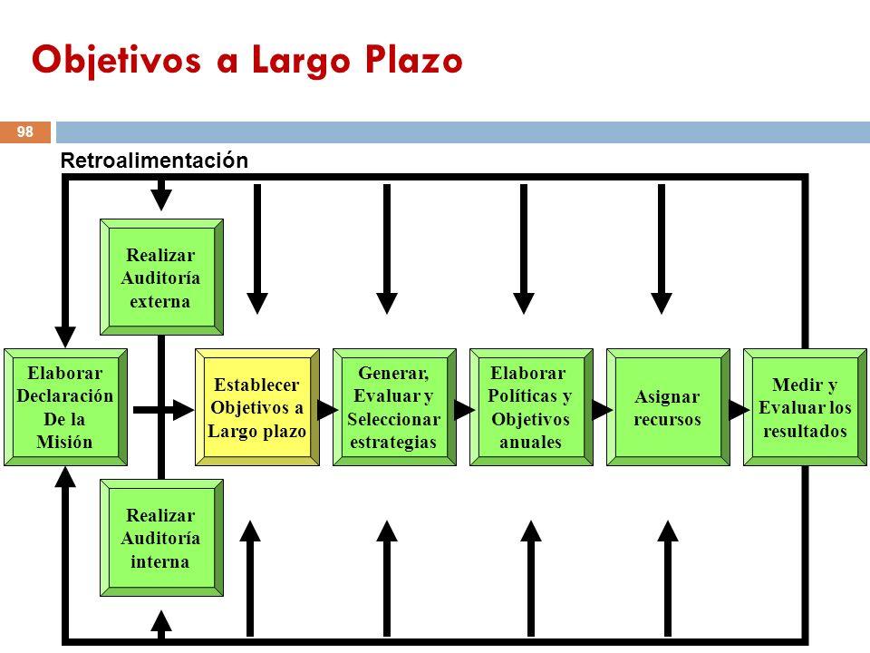 Elaborar Declaración De la Misión Establecer Objetivos a Largo plazo Generar, Evaluar y Seleccionar estrategias Elaborar Políticas y Objetivos anuales