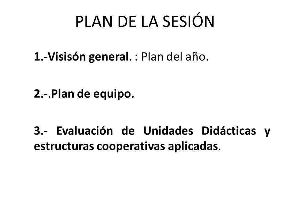 PLAN DE LA SESIÓN 1.-Visisón general. : Plan del año. 2.-.Plan de equipo. 3.- Evaluación de Unidades Didácticas y estructuras cooperativas aplicadas.