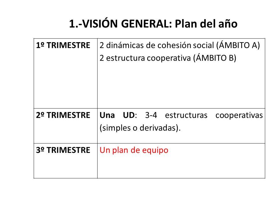 1º TRIMESTRE 2 dinámicas de cohesión social (ÁMBITO A) 2 estructura cooperativa (ÁMBITO B) 2º TRIMESTRE Una UD: 3-4 estructuras cooperativas (simples