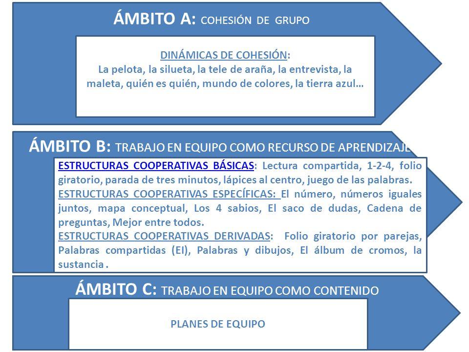 ÁMBITO A: COHESIÓN DE GRUPO ÁMBITO B: TRABAJO EN EQUIPO COMO RECURSO DE APRENDIZAJE ÁMBITO C: TRABAJO EN EQUIPO COMO CONTENIDO DINÁMICAS DE COHESIÓN: