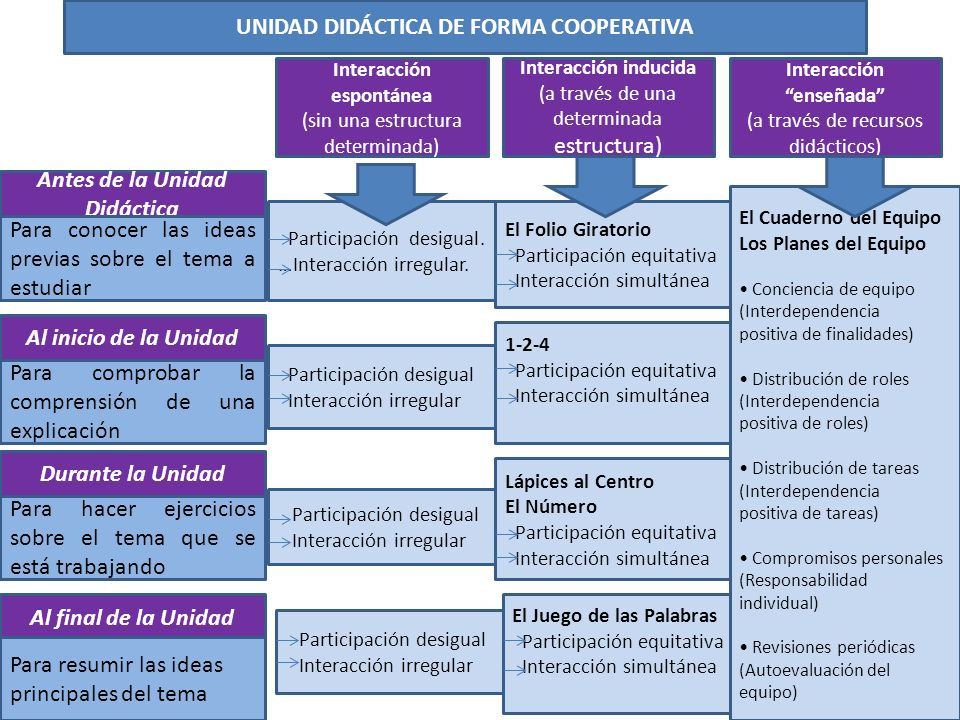 UNIDAD DIDÁCTICA DE FORMA COOPERATIVA Interacción espontánea (sin una estructura determinada) Interacción enseñada (a través de recursos didácticos) A