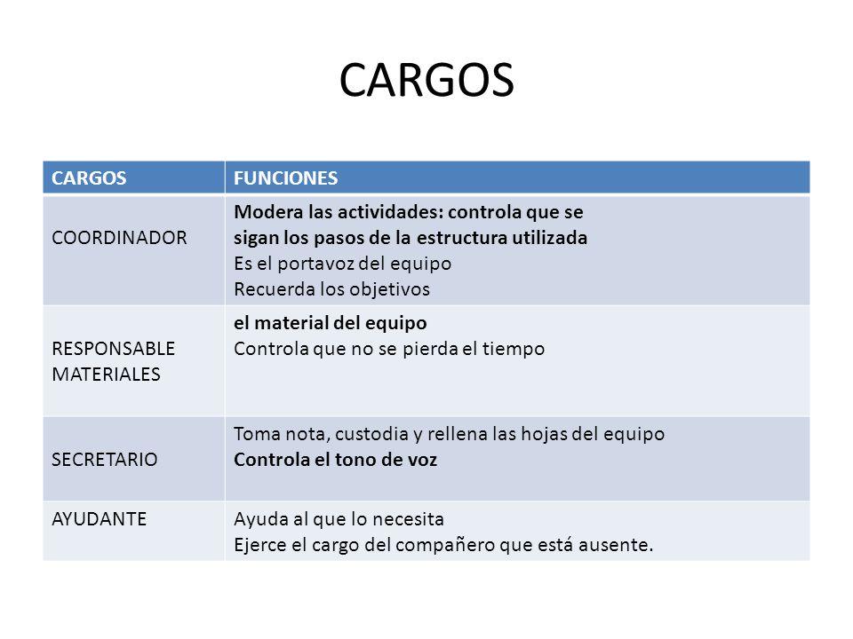 CARGOS FUNCIONES COORDINADOR Modera las actividades: controla que se sigan los pasos de la estructura utilizada Es el portavoz del equipo Recuerda los