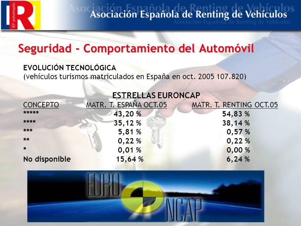 Seguridad - Comportamiento del Automóvil EVOLUCIÓN TECNOLÓGICA (vehículos turismos matriculados en España en oct.