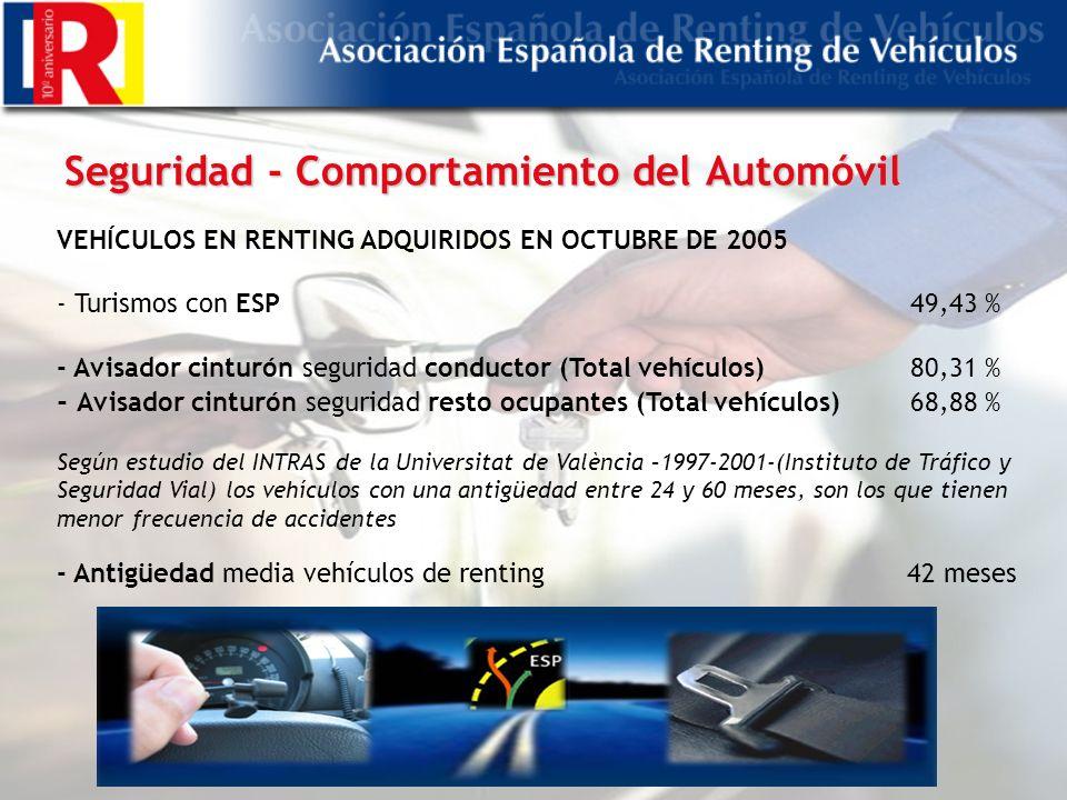 Seguridad - Comportamiento del Automóvil VEHÍCULOS EN RENTING ADQUIRIDOS EN OCTUBRE DE 2005 - Turismos con ESP49,43 % - Avisador cinturón seguridad conductor (Total vehículos)80,31 % - Avisador cinturón seguridad resto ocupantes (Total vehículos)68,88 % Según estudio del INTRAS de la Universitat de València –1997-2001-(Instituto de Tráfico y Seguridad Vial) los vehículos con una antigüedad entre 24 y 60 meses, son los que tienen menor frecuencia de accidentes - Antigüedad media vehículos de renting 42 meses