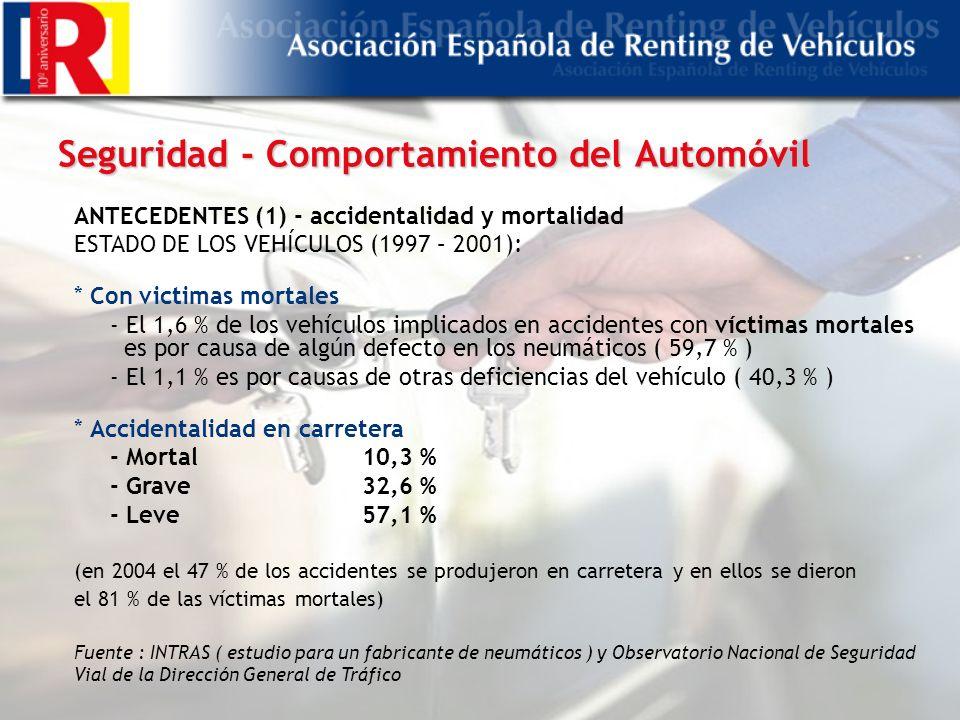 Seguridad - Comportamiento del Automóvil ANTECEDENTES (1) - accidentalidad y mortalidad ESTADO DE LOS VEHÍCULOS (1997 – 2001): * Con victimas mortales - El 1,6 % de los vehículos implicados en accidentes con víctimas mortales es por causa de algún defecto en los neumáticos ( 59,7 % ) - El 1,1 % es por causas de otras deficiencias del vehículo ( 40,3 % ) * Accidentalidad en carretera - Mortal 10,3 % - Grave32,6 % - Leve57,1 % (en 2004 el 47 % de los accidentes se produjeron en carretera y en ellos se dieron el 81 % de las víctimas mortales) Fuente : INTRAS ( estudio para un fabricante de neumáticos ) y Observatorio Nacional de Seguridad Vial de la Dirección General de Tráfico