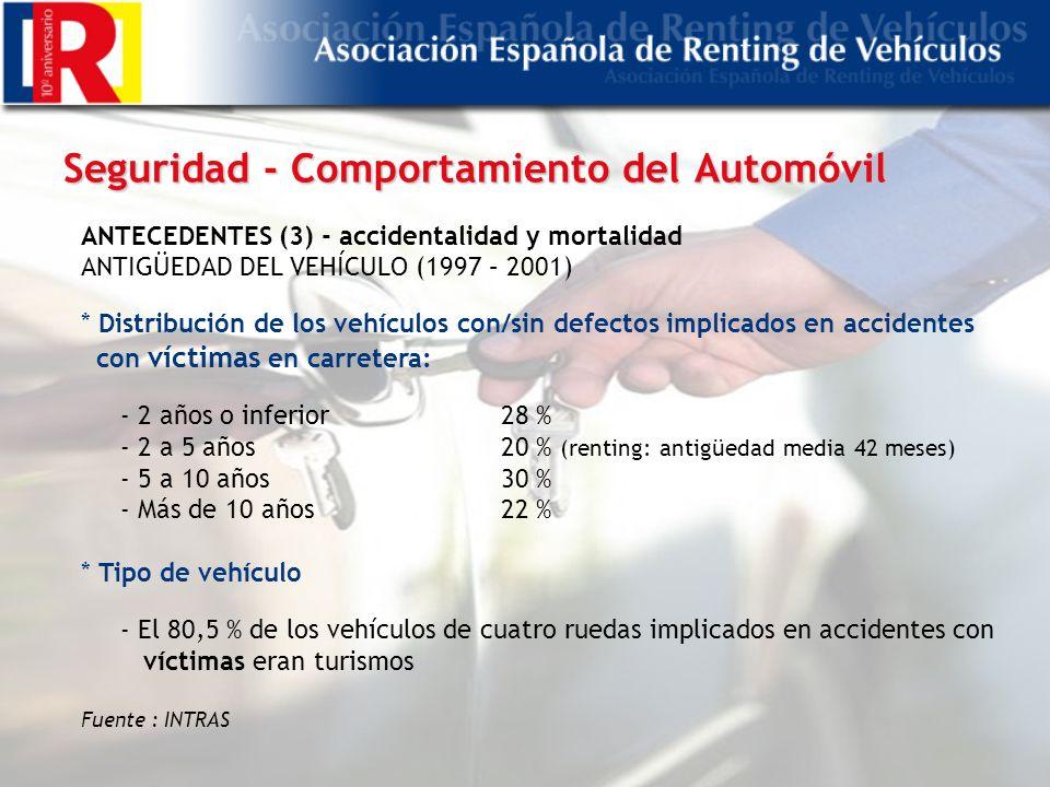 Seguridad - Comportamiento del Automóvil ANTECEDENTES (3) - accidentalidad y mortalidad ANTIGÜEDAD DEL VEHÍCULO (1997 – 2001) * Distribución de los vehículos con/sin defectos implicados en accidentes con víctimas en carretera: - 2 años o inferior28 % - 2 a 5 años20 % (renting: antigüedad media 42 meses) - 5 a 10 años30 % - Más de 10 años22 % * Tipo de vehículo - El 80,5 % de los vehículos de cuatro ruedas implicados en accidentes con víctimas eran turismos Fuente : INTRAS