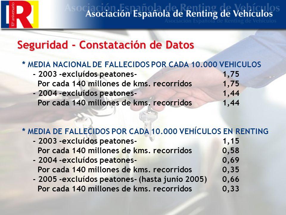 Seguridad - Constatación de Datos * MEDIA NACIONAL DE FALLECIDOS POR CADA 10.000 VEHICULOS - 2003 -excluídos peatones- 1,75 Por cada 140 millones de kms.