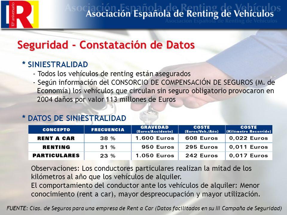 Seguridad - Constatación de Datos * SINIESTRALIDAD - Todos los vehículos de renting están asegurados - Según información del CONSORCIO DE COMPENSACIÓN DE SEGUROS (M.