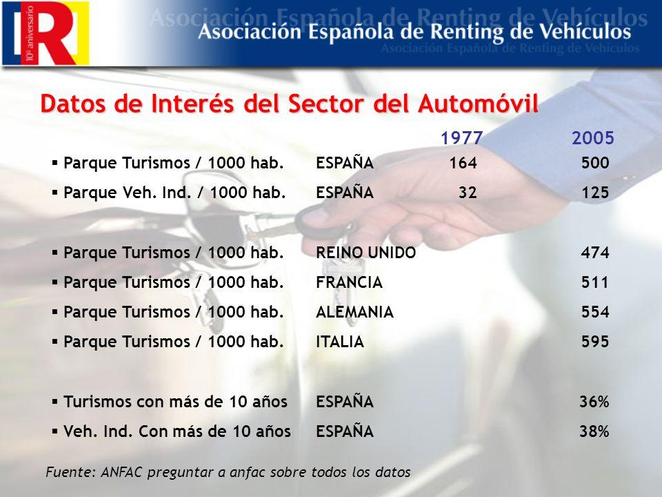 Datos de Interés del Sector del Automóvil Fuente: ANFAC preguntar a anfac sobre todos los datos Parque Turismos / 1000 hab.ESPAÑA164500 Parque Veh.