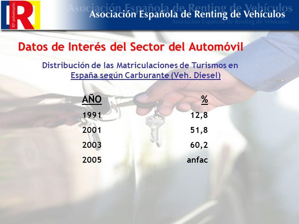 Datos de Interés del Sector del Automóvil Distribución de las Matriculaciones de Turismos en España según Carburante (Veh.