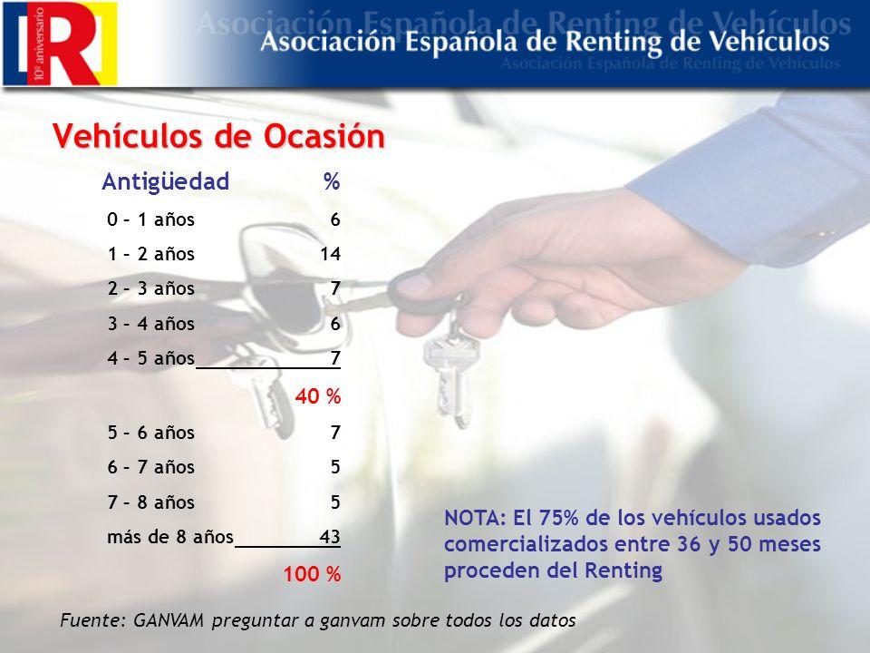 Vehículos de Ocasión Fuente: GANVAM preguntar a ganvam sobre todos los datos Antigüedad % 0 – 1 años 6 1 – 2 14 2 – 3 años 7 3 – 4 6 4 – 5 7 40 % 5 – 6 años7 6 – 7 5 7 – 8 5 más de 8 años43 100 % NOTA: El 75% de los vehículos usados comercializados entre 36 y 50 meses proceden del Renting