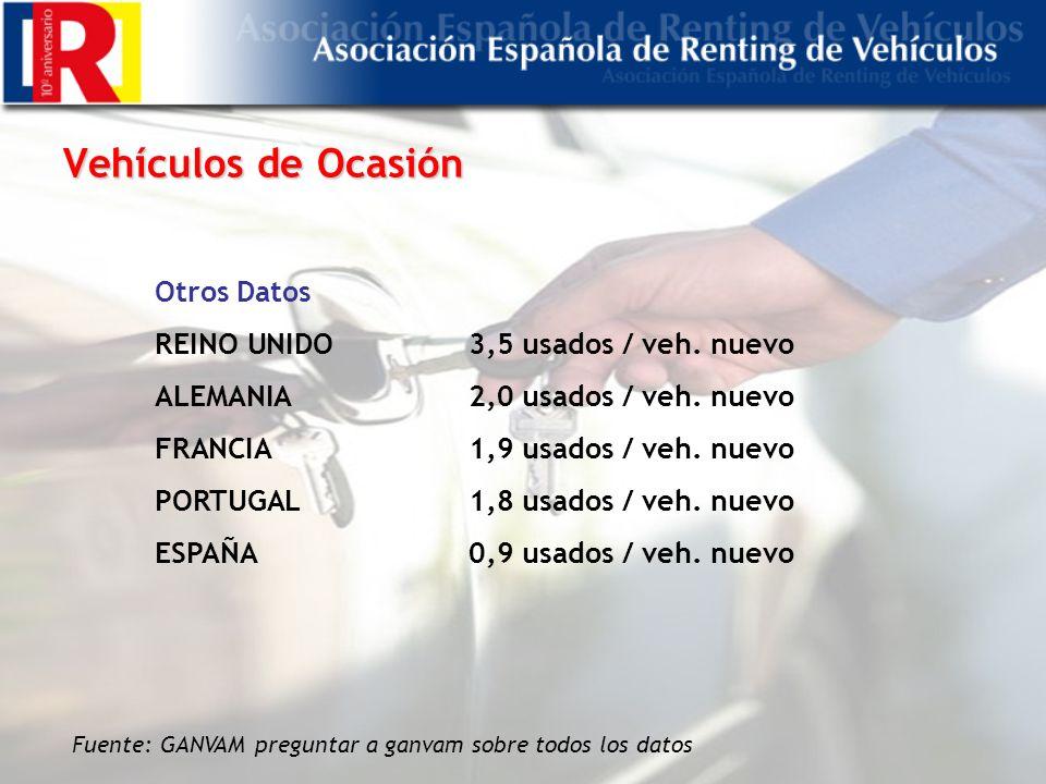 Vehículos de Ocasión Fuente: GANVAM preguntar a ganvam sobre todos los datos Otros Datos REINO UNIDO3,5 usados / veh.