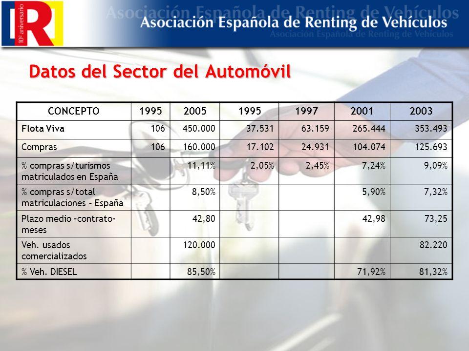 Datos del Sector del Automóvil CONCEPTO199520051995199720012003 Flota Viva106450.00037.53163.159265.444353.493 Compras106160.00017.10224.931104.074125.693 % compras s/turismos matriculados en España 11,11%2,05%2,45%7,24%9,09% % compras s/total matriculaciones – España 8,50%5,90%7,32% Plazo medio –contrato- meses 42,8042,9873,25 Veh.