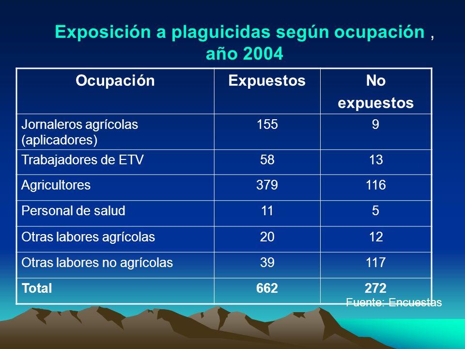 OcupaciónExpuestosNo expuestos Jornaleros agrícolas (aplicadores) 1559 Trabajadores de ETV5813 Agricultores379116 Personal de salud115 Otras labores a