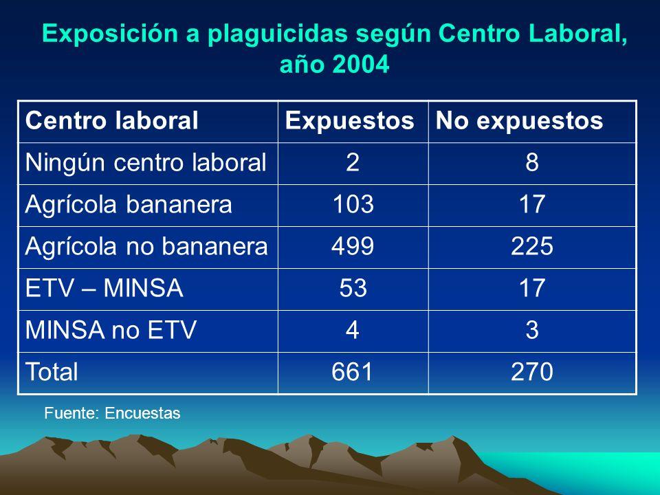 Centro laboralExpuestosNo expuestos Ningún centro laboral28 Agrícola bananera10317 Agrícola no bananera499225 ETV – MINSA5317 MINSA no ETV43 Total6612