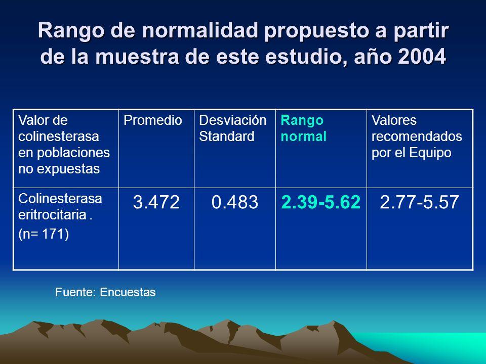 Rango de normalidad propuesto a partir de la muestra de este estudio, año 2004 Valor de colinesterasa en poblaciones no expuestas PromedioDesviación S