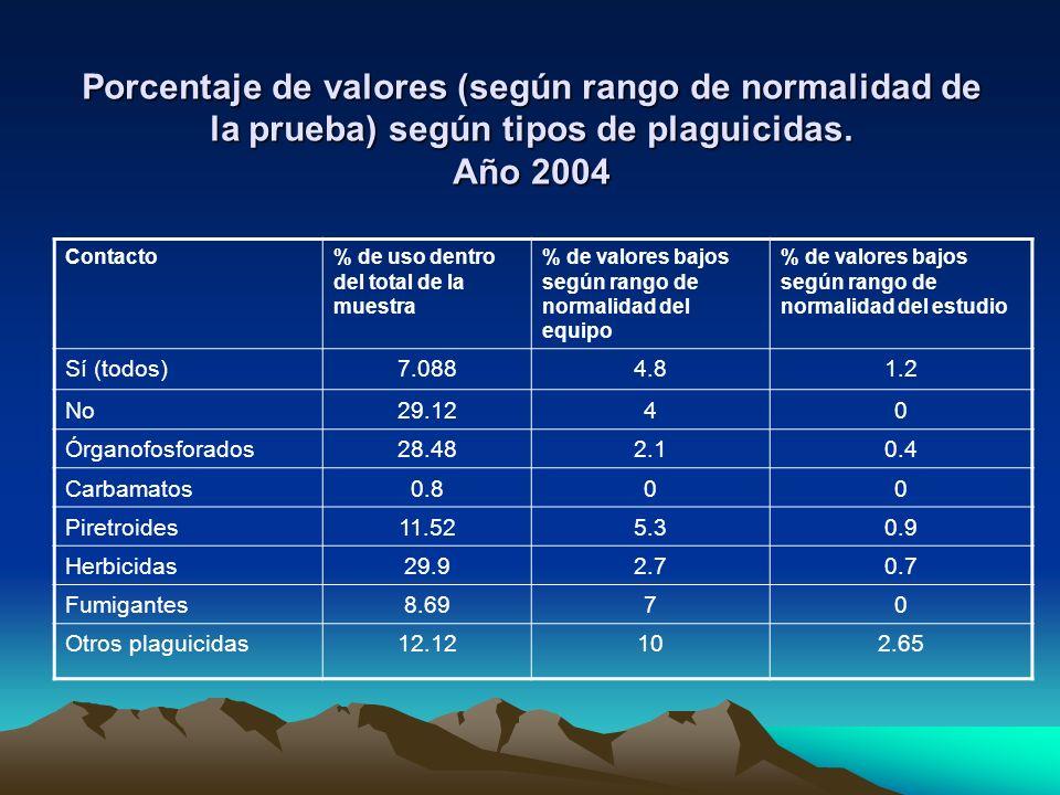 Porcentaje de valores (según rango de normalidad de la prueba) según tipos de plaguicidas. Año 2004 Contacto% de uso dentro del total de la muestra %