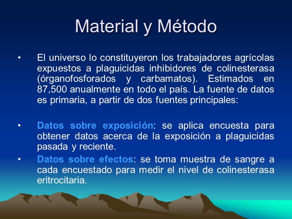 Material y Método El universo lo constituyeron los trabajadores agrícolas expuestos a plaguicidas inhibidores de colinesterasa (órganofosforados y car