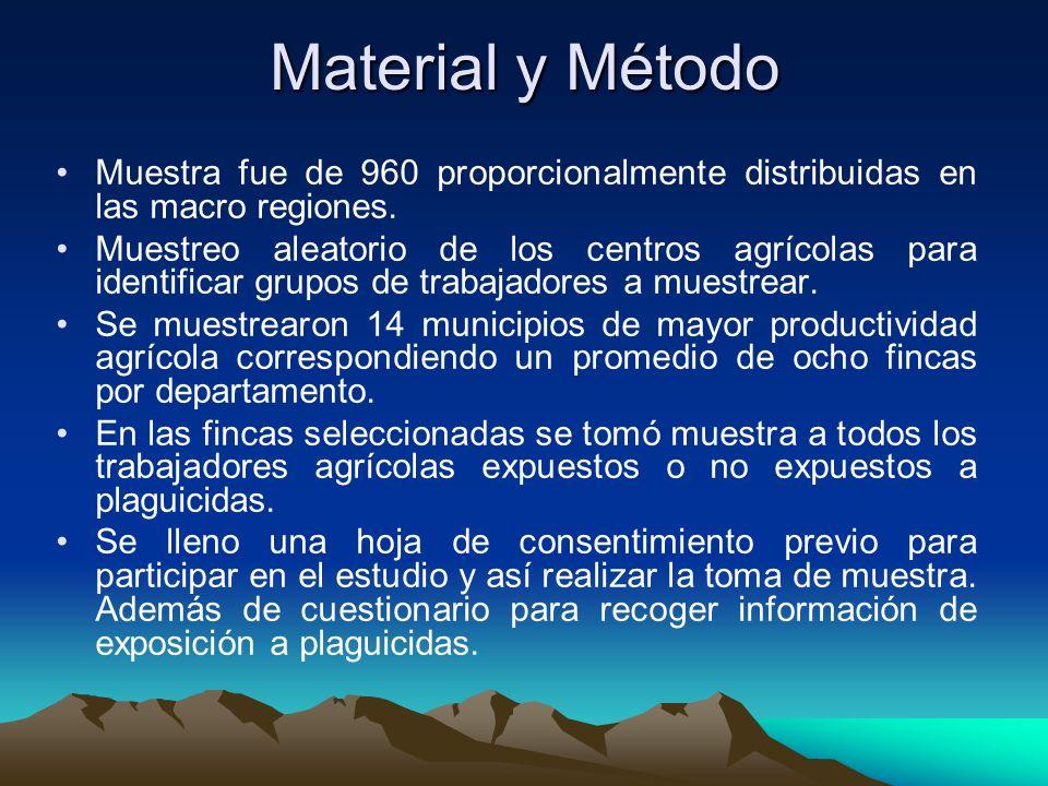 Material y Método Muestra fue de 960 proporcionalmente distribuidas en las macro regiones. Muestreo aleatorio de los centros agrícolas para identifica