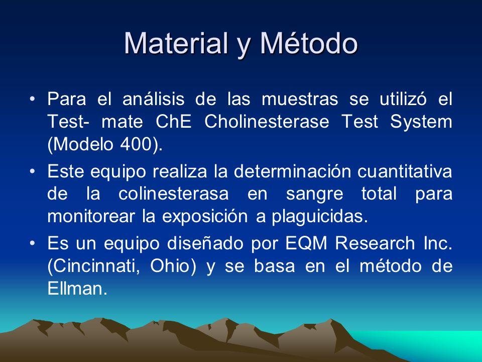 Material y Método Para el análisis de las muestras se utilizó el Test- mate ChE Cholinesterase Test System (Modelo 400). Este equipo realiza la determ
